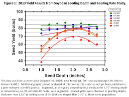Soybean Planting Depth Consider Planting Deeper Cropwatch