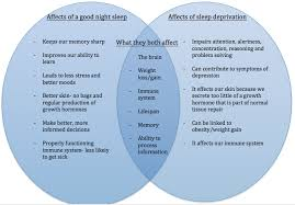 Venn Diagram Mass And Weight What Happens To Our Bodies And Our Brains When We Do Not Get Enough