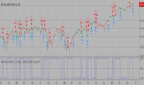 Gann Indicators And Signals Tradingview
