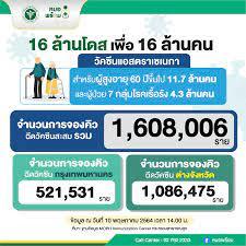 จองฉีดวัคซีนโควิด คืบหน้าแค่ 1.6 ล้านโดส ยังเหลืออีก 14 ล้านโดส