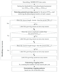 Phenology Chart Flowchart Of The Phenology Based Cropping Pattern Pbcp