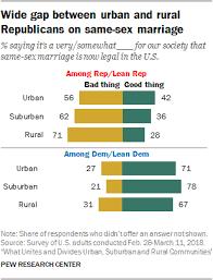 Urban Suburban Rural How Urban Suburban And Rural Residents View Social And Political