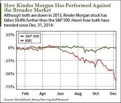 Kinder Morgan Stock Quote kinder morgan stock quote alexdapiata on Stock Quote Kinder Morgan 59