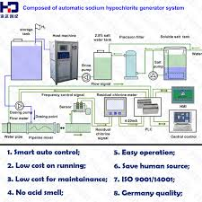 china 3kg h active chlorine naclo solution maker by electrolysis salt water china sodium hypochlorite generator sodium hypochlorite