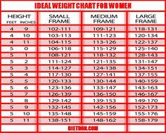 Desirable Body Weight Chart Ideal Height Weight Chart For Female Desirable Body Weight