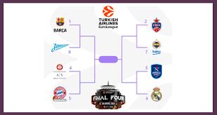 Euroleague Play-Off Maçlarının Programı Belli Oldu - Basket Servisi