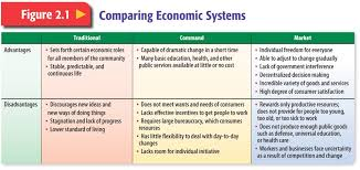 Types Of Economic Systems Chart September 2014 Mr Farhoud Classes