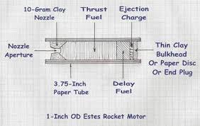 Estes Rocket Chart How To Make Estes Model Rocket Engines Skylighter Inc