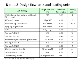 20 Cogent Hot Water Pipe Size Chart