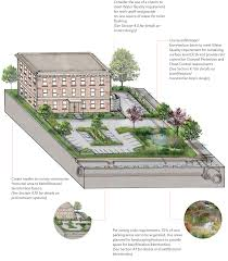Parking Lot Stormwater Design 3 5 Integrated Stormwater Management Examples Philadelphia