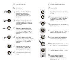 Ip Chart Ip Rating Chart Ew Group