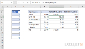 Excel Percentile Chart How To Use The Excel Percentile Exc Function Exceljet
