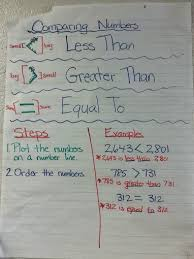 Mrs Hansfords Classroom Comparing Numbers Anchor Chart