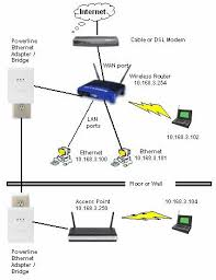 networking wireless access point \u003e powerline \u003e router wifi network diagram at Wireless Access Point Network Diagram