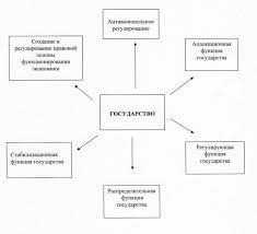 Реферат Экономические функции государства и их эволюция в России  Экономические функции государства
