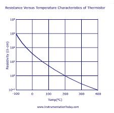 Ntc Temperature Resistance Chart Sensors