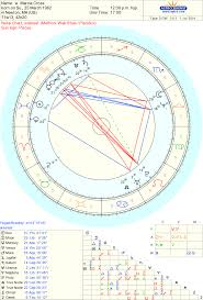 Sidereal Birth Chart Reading Free Celebrity Marcia Cross Sidereal Astrology Chart Reading