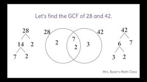 When Do You Use A Venn Diagram Find The Greatest Common Factor Using A Venn Diagram Youtube