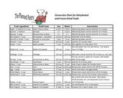 Freeze Dried Food Conversion Chart Click Here To Print Or Download A Conversion Chart For Using