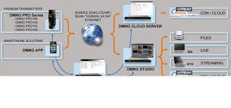 AVIWEST Announces Additions to Its DMNG® Range of Ultra-Compact Cellular  Video Uplinks - HD Pro Guide - Professional Production News
