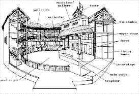 Allen Elizabethan Theatre Seating Chart Globe Theatre Diagram Elizabethan Theatre Colouring Pages