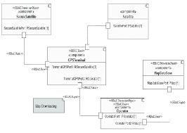 inilex gps wiring diagram new wiring diagrams schematics ezgo dcs wiring diagram basic gps diagram wiring diagram simple car stereo wiring diagrams dcs wiring diagram fig 10 secure component diagram of basic gps system scientific wiring