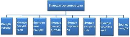 Состояние имиджа интернет магазина cotok ru и пути его  Рисунок 1 1 Структура имиджа организации