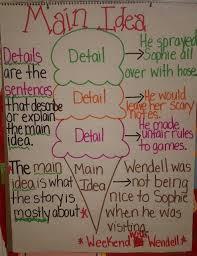 Main Idea And Details Anchor Chart First Grade Anchor