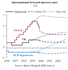Global Interest Rates Chart Global Interest Rates Will Be Lower For Longer To Support Growth