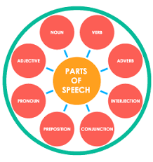 8 Parts Of Speech Activities Parts Of Speech Lesson Plans
