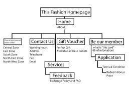 Fashion Flow Chart Webdesign This Fashion Flowchart Veronicavalentinas Blog