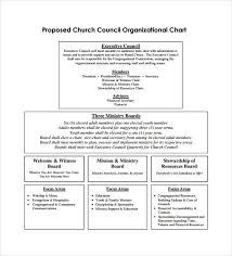 Sample Church Organizational Chart Template 13 Free
