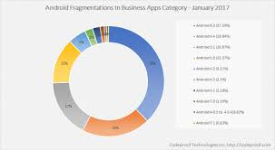 Apple Ios Version Chart Enterprise Android Vs Ios Which Is More Secure
