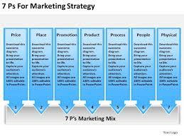 Timeline Chart 7 Ps For Marketing Strategy Powerpoint