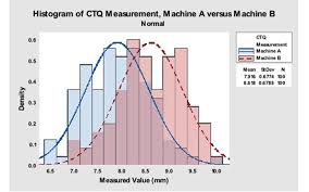 Ctq Chart Stop Doing This To Improve Your Device Manufacturing Process