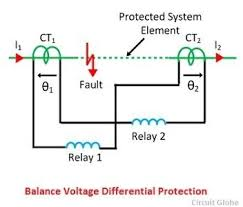 what is differential relay? quora Current Relay Wiring Diagram the relays are connected in series with the pilot wires, one at each end the relative polarity of the current transformers is such that there is no current current sensing relay wiring diagram