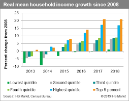 Household Income Gains Slowed But Poverty Rate Fell In 2018