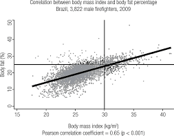 Agreement Between Bmi And Body Fat Obesity Definitions In A