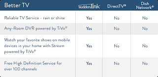 Cable Providers Comparison Chart Hdtv And Cable Television Provider In Your Area Suddenlink