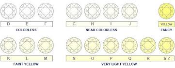 Color Chart For Diamond Diamond Color Charts Complete Guide International Gem Society