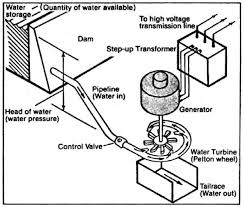 hydroelectric generator diagram. Hydroelectric Generator Diagram S