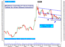 Bhel Share Tips Technical Analysis Chart Intraday Stock