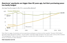 Millennial Households Earn More Money Than Ever Heres The