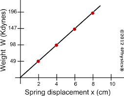 how to find spring constant. four data with a straight line drawn through them. how to find spring constant