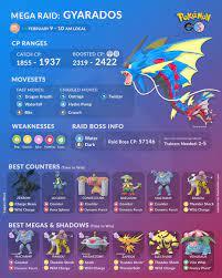 Mega Gyarados Raid Guide – Gaming2gether Media