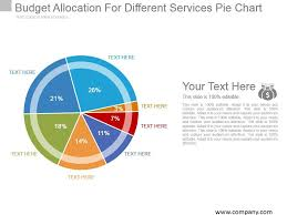 Maintenance Allocation Chart Annual Service Budget Allocation For Different Services Pie Chart Example