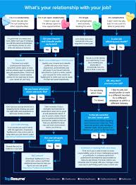 What S Your Career Goal Infographic Whats Your Relationship Status With Your Job Topresume