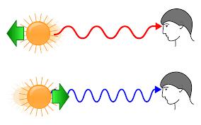 Doppler Effect And Light Doppler Effect Definition Formula Applications