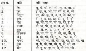 Rashi Chart By Alphabet