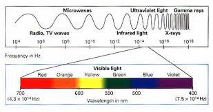 Radiation Properties